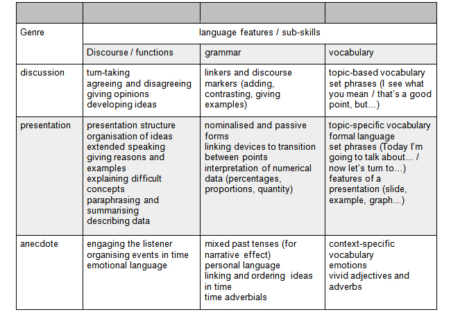 Language Features and Skills Chart